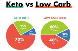 keto-va-low-carb