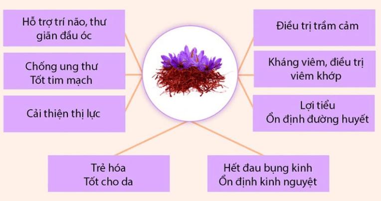 cong-dung-cua-saffron