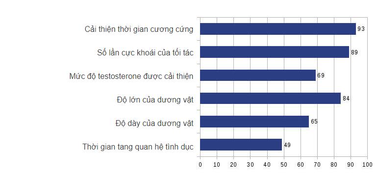 cong-dung-cua-menlust