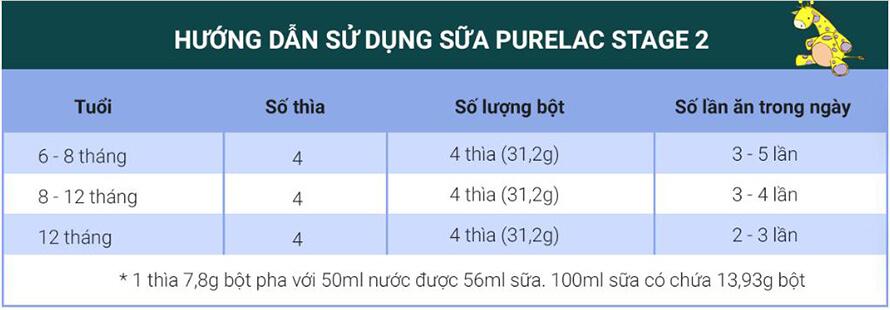 cach-su-dung-purelac-stage-2